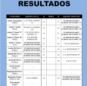 resultados FBS 24 octubre