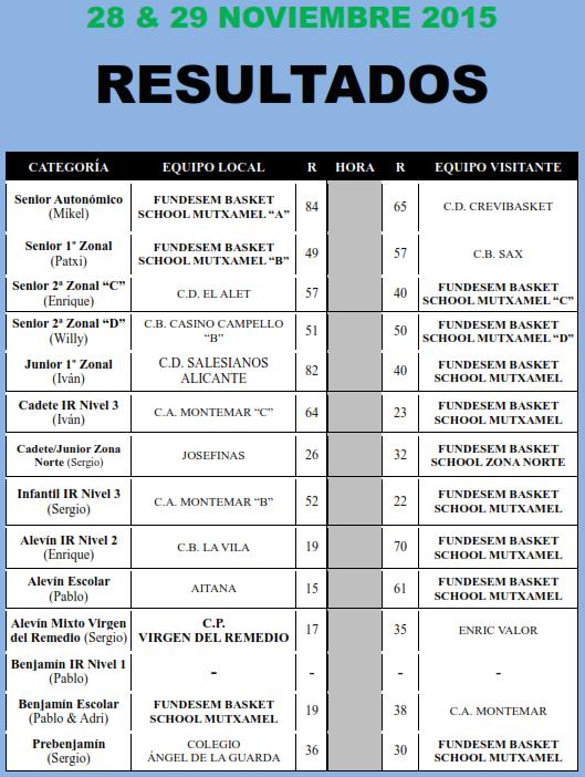 resultados 28