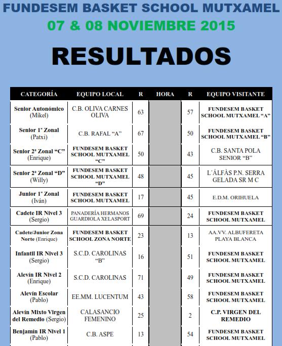 resultados 7y8 noviembre