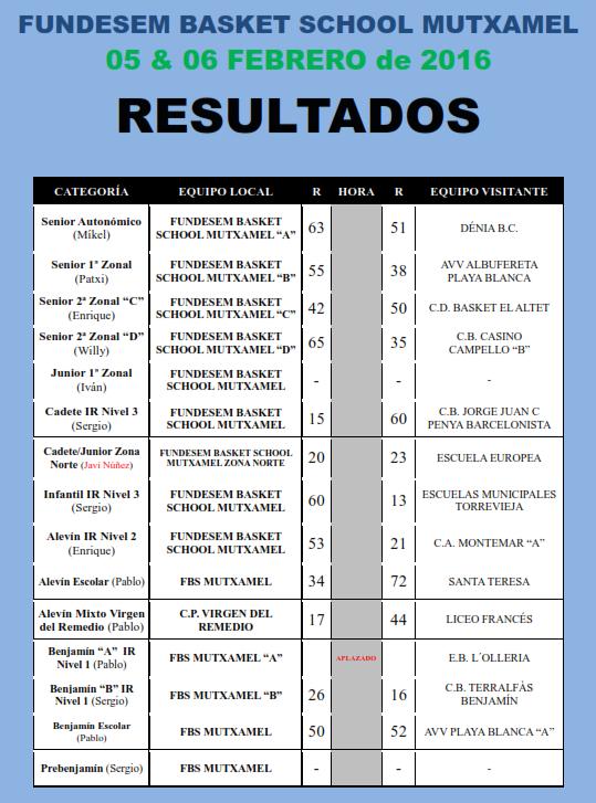 resultados 5 y 6