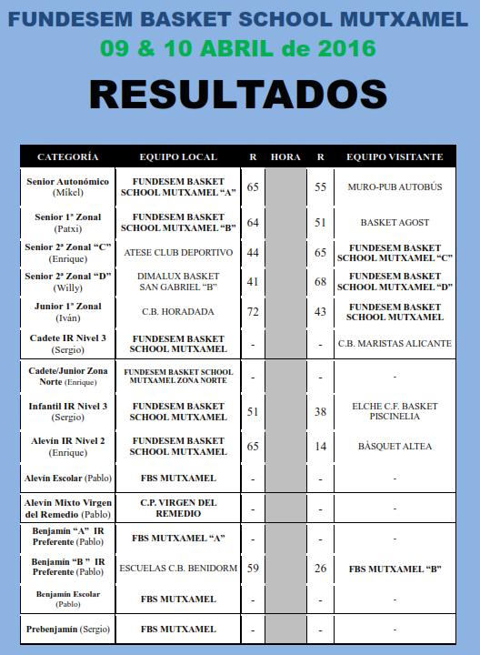 resultados 9 y 10