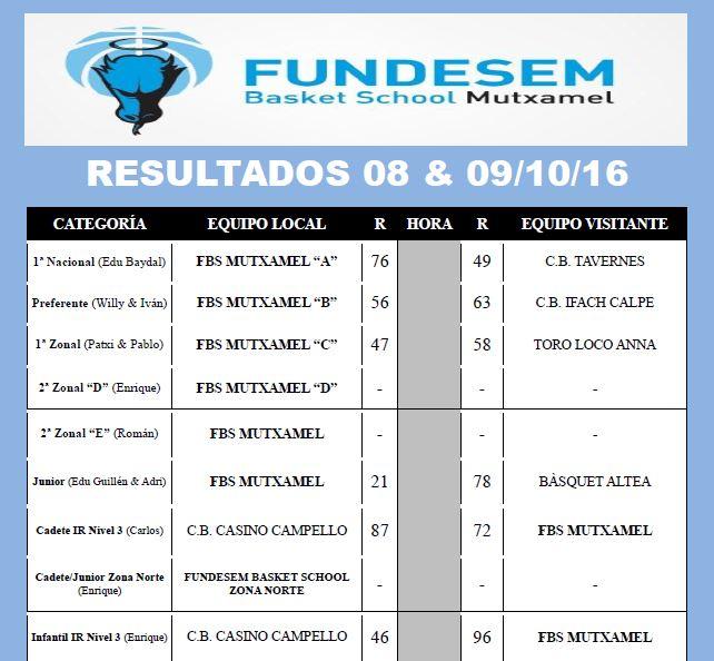 resultados-fbs