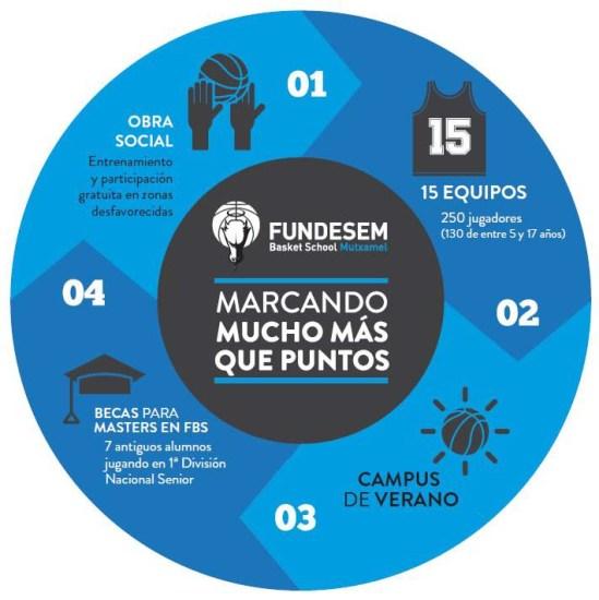 infografia-fbs