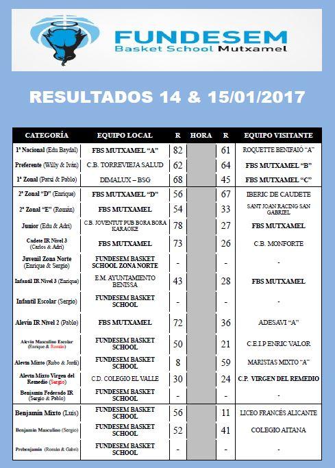 resultados-14-y-15