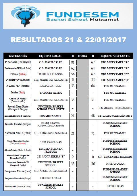 resultados-21-y-22
