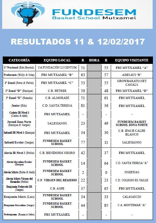 resultados-11-y-12-de-febrero