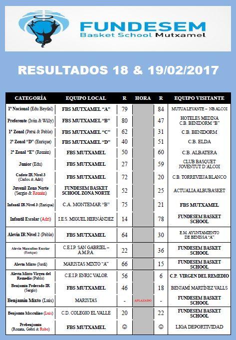 resultados-18-y-19